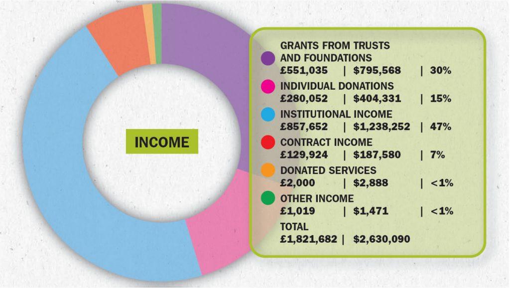 income-2015